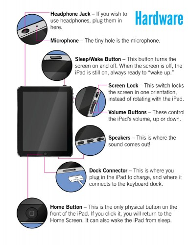 A simple iPad guide for the elderly