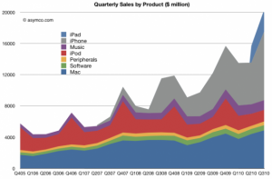 60 percent of Apples sales are from products that didnt exist three years ago