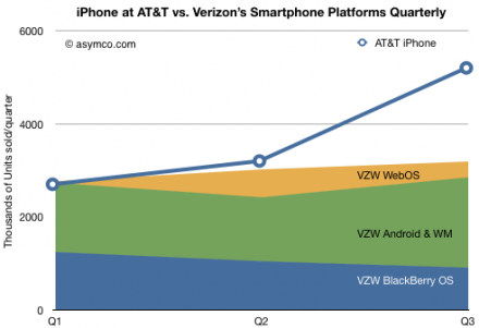 Verizon needs the iPhone: iPhone outsells all other smartphones 2.5 to 1