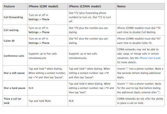 Apple posts the differences in GSM, CDMA iPhones