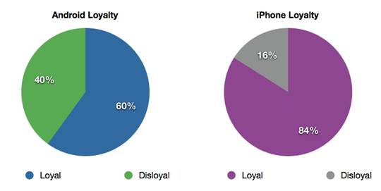 iPhone users are more loyal than Android users, and lets not get started about RIM