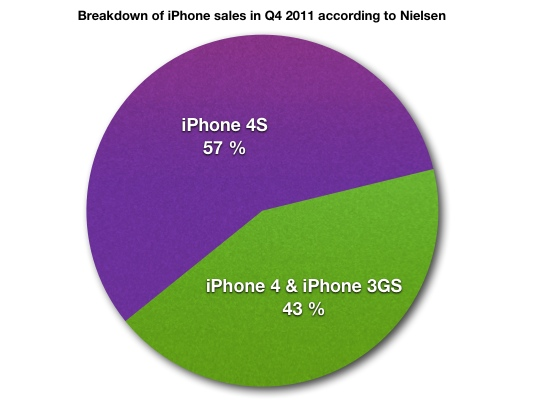 Nielsen: 43 percent of iPhone buyers chose older iPhones during last quarter