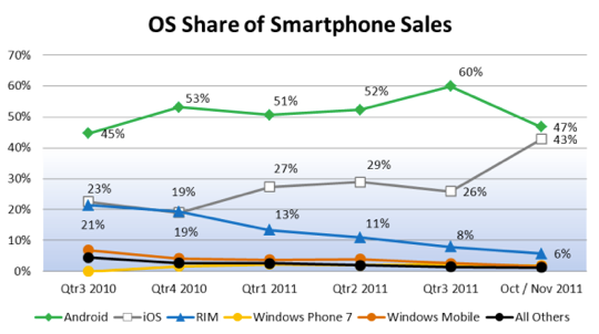 43 percent of smartphones sold in October and November were iPhones
