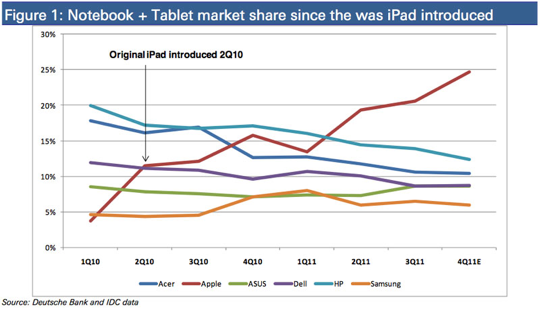 Analyst has iPads market dominance set to expand