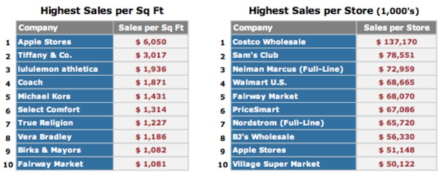 Apple Is Most Valuable Retailer Based On Sales Per Square Foot, Doubling Tiffanys Sales