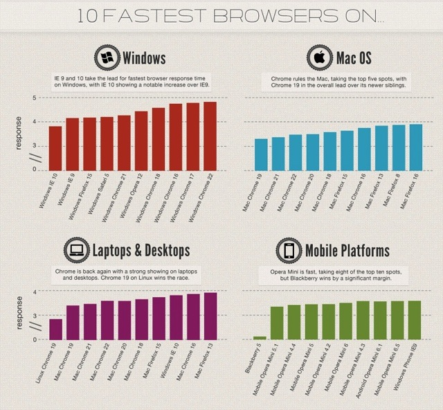Inforgraphic: Chrome 19 Fastest Mac Browser, Internet Explorer 10 Fastest For Windows