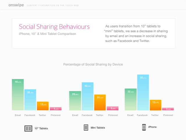 Graph: iPad Mini Owners Share More Content Through Social Networks Online