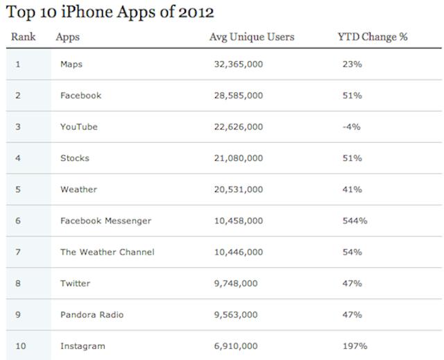 Nielsen Releases Top 10 Apps Of 2012