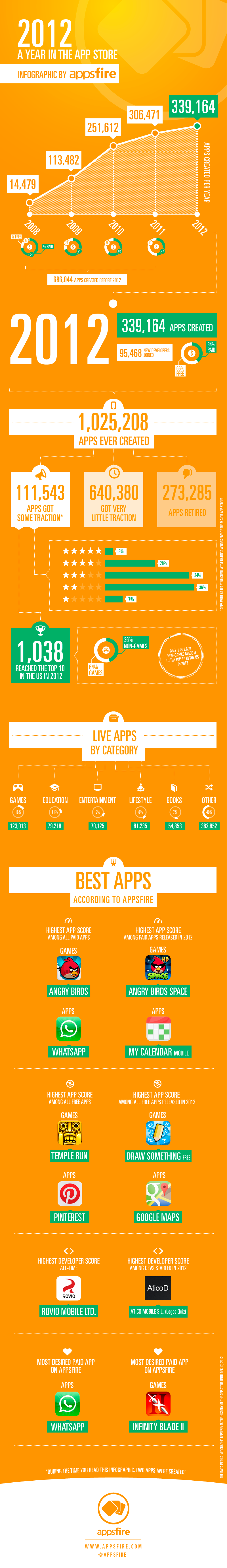 Infographic: A Quick Peek Into The 2012 App Store