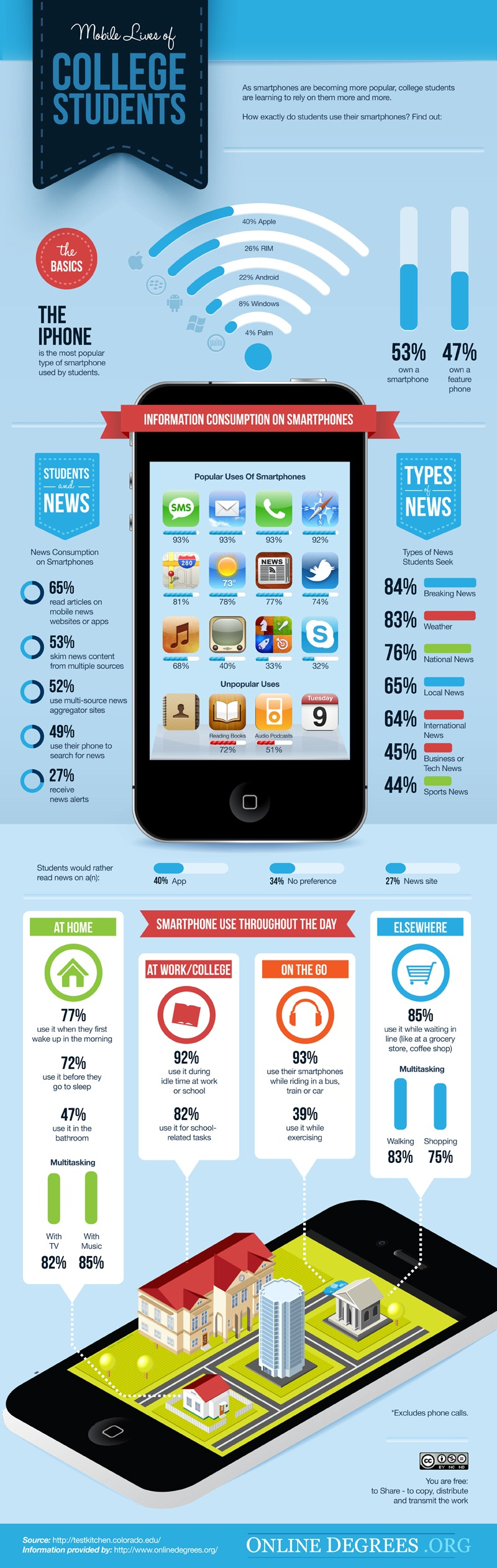 Infographic: How Exactly Are Students Using Their Smartphones?