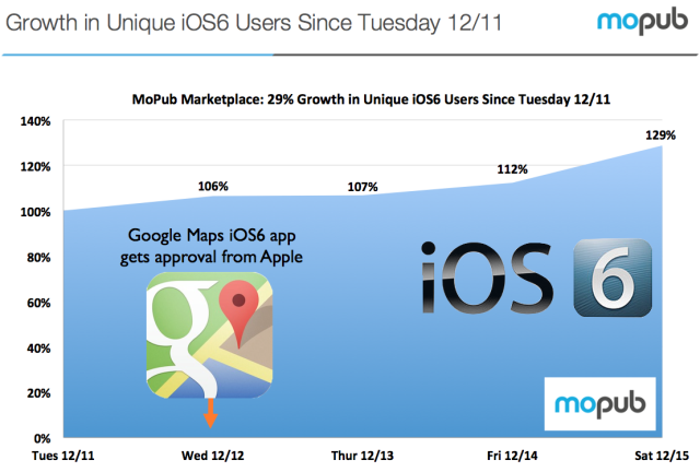 29% Increase In Upgrades To iOS 6 After Google Maps Release