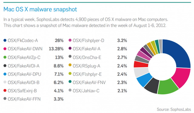 Sophos Names 2012 The Year Of Android And OS X Threats