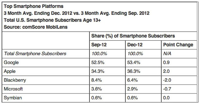 iOS Gains On Android In The US