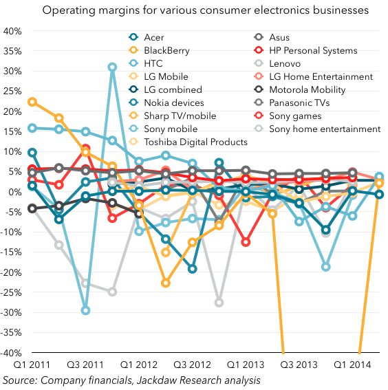 Operating-profits-for-consumer-electronics-companies-2011-to-2014